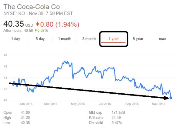coca 1 an