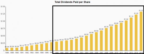 dividende coca cola
