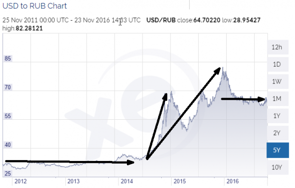 rouble usd