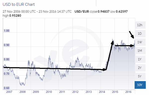 usd to euro