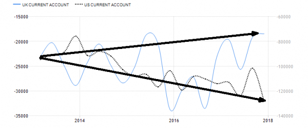 current account 1