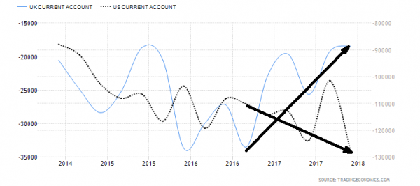 current account 2