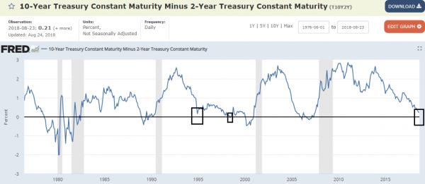 inversion courbe des taux
