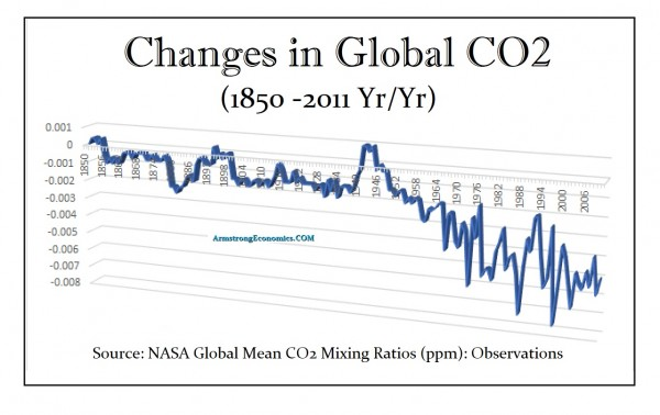 CO2-Changes