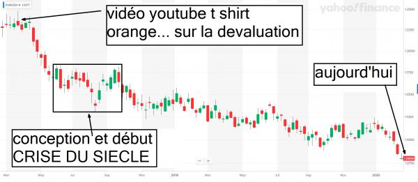 devaluation euro