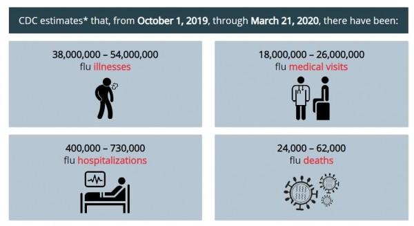 2019-CDC-Flu