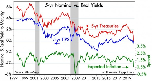 5-yr TIPS vs Trs