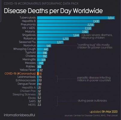 death disease