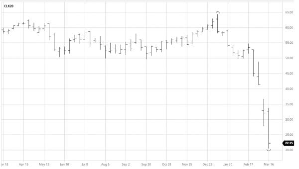 petrole prix