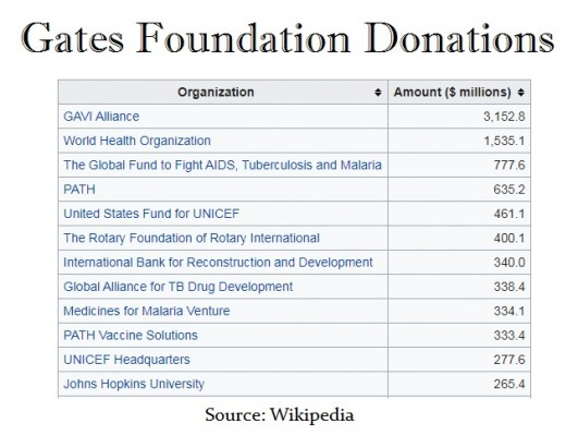 Gates-Foundation-Donations