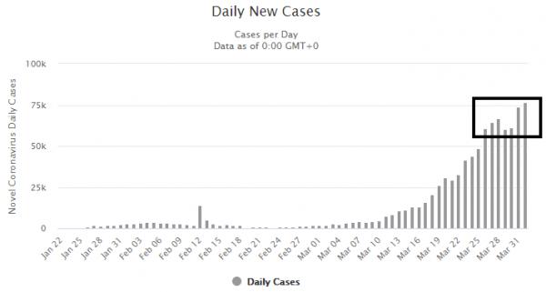 new cases 1 avril