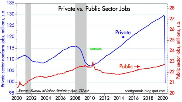Private vs Public Jobs
