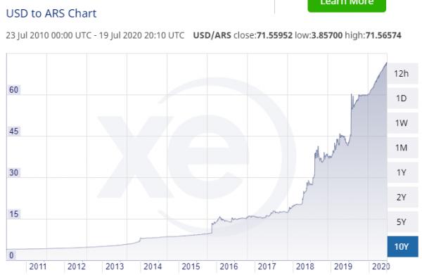 devaluation peso argentin