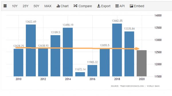 euro area gdp 10 y