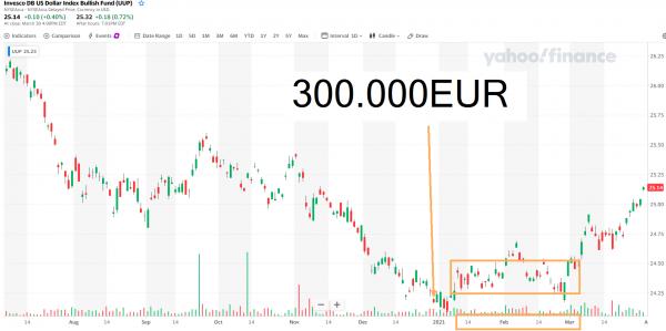 euro usd 2021