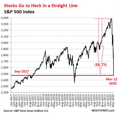 perte stock
