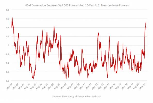 60 day correlation