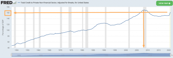 USA credit