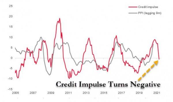 china credit impulse turns negative