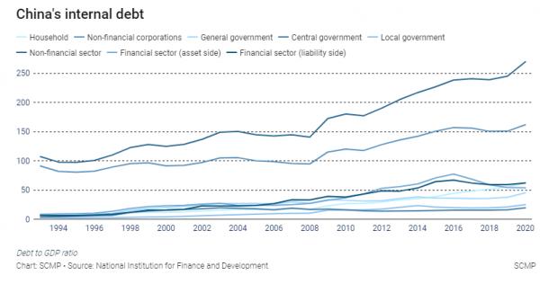 chine debt
