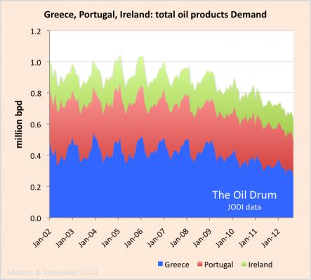 GPI oil_demand_JODI