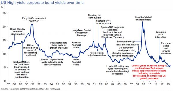 High Yield History