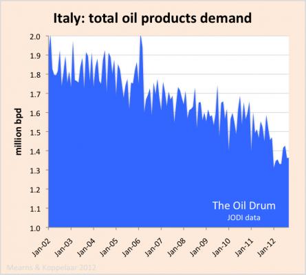 Italy oil_demand_JODI