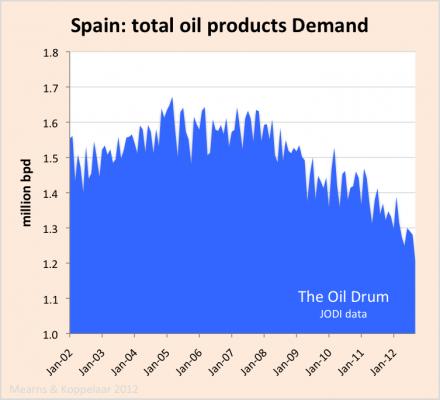 Spain oil_deamnd_JODI