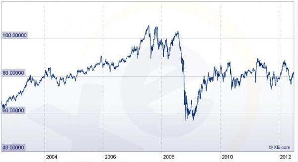 dollar australien_contre_yen