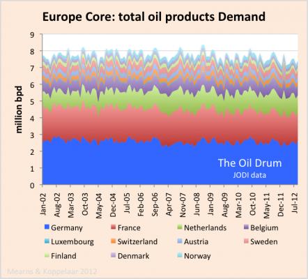 europe core_oil_demand_JODI