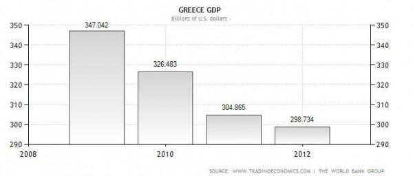 grecePIB