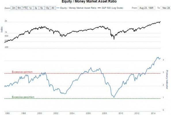 equitymoneyratio