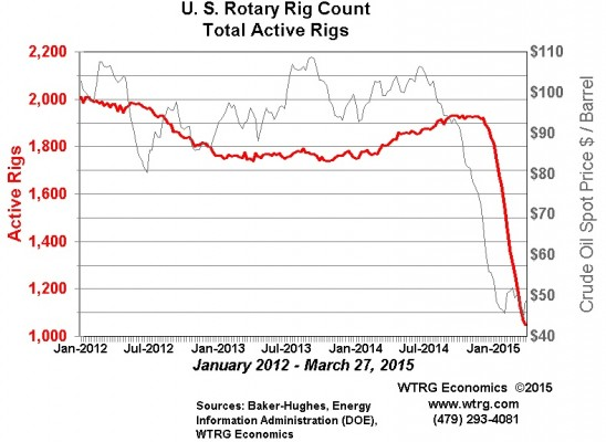 us rigs