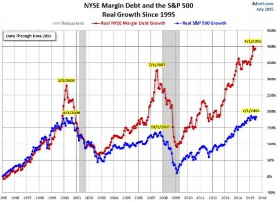 margindebt0715