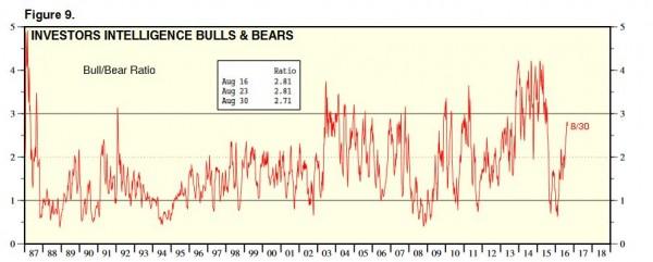 bullbear0409