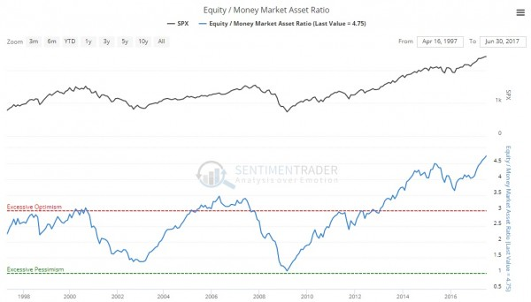 equitymoney ratio