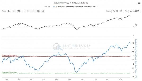 equitymoney ratio