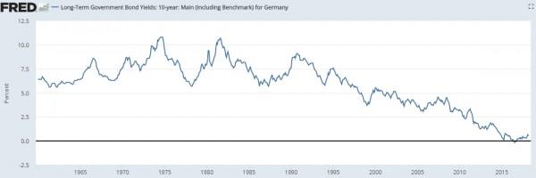 taux longs allemands
