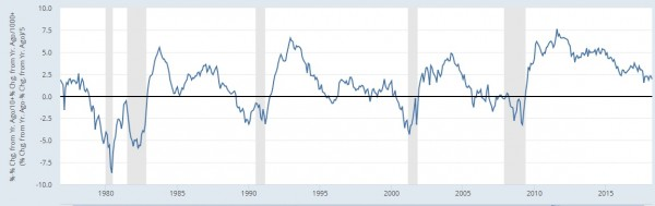 recession0518