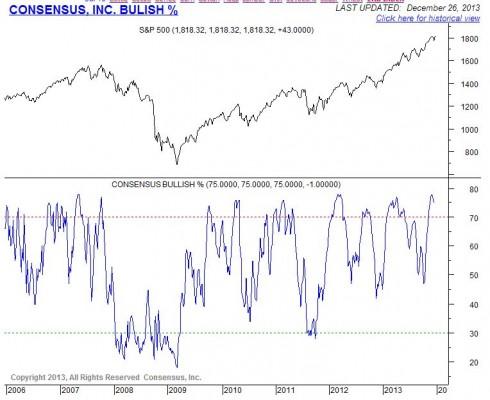 consensus bullish 0201