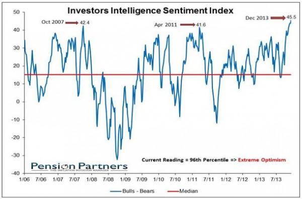 investorintelligencespread0201