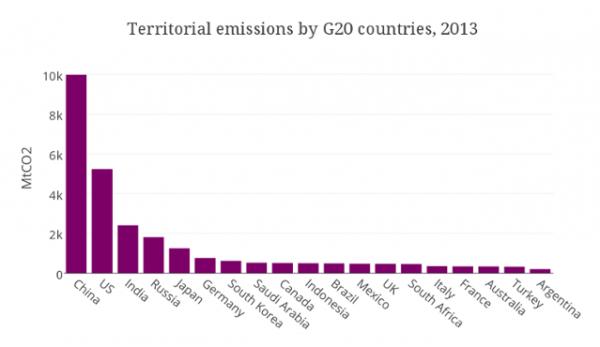 emissions-co2-2013