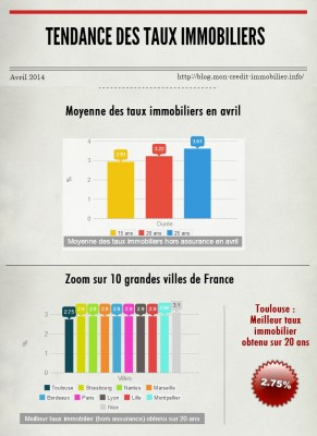 http://blog.mon-credit-immobilier.info/wp-content/uploads/2014/04/taux-immobiliers-avril-2014.jpg