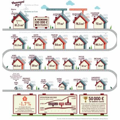 http://cdn-parismatch.ladmedia.fr/var/news/storage/images/paris-match/actu/economie/datamatch-immobilier-les-francais-sont-ils-egaux-561561/5195983-2-fre-FR/Immobilier-les-Francais-sont-ils-egaux_article_landscape_pm_v8.jpg