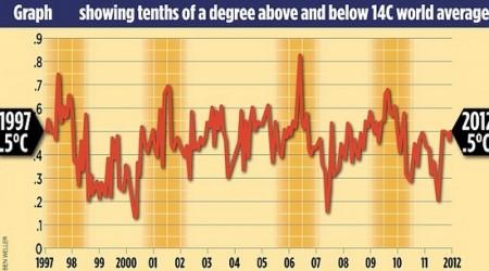 Finalement, pas de réchauffement