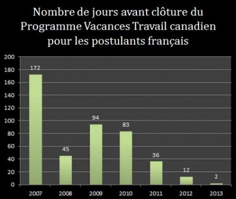Nombre de jours avant clôture du PVT canada pour les postulants français