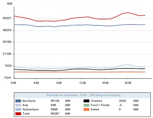 rte - production d'electricite constatee au 02.12.2012