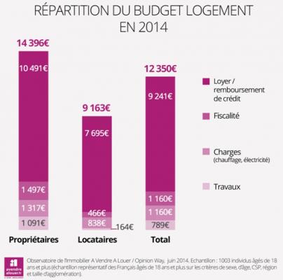 Les Français dépenses 12 350 € par an pour leur logement en moyenne