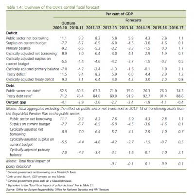 Déficit public GB