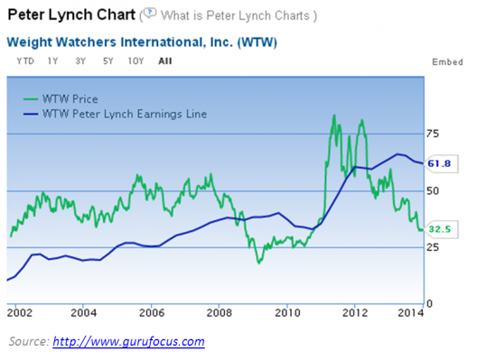 Peter Lynch Chart Weight Watchers